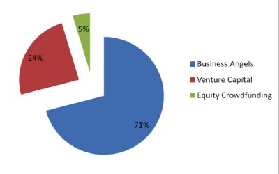 EBAN 2015 Statistics Compendium: Angel Investment grows to €6,1 billion